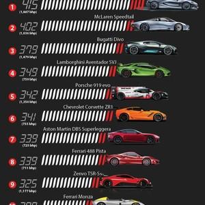 10 Mobil Tercepat Dunia