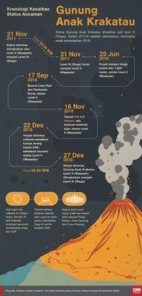 Petir dan Semburan Asap Terlihat di Gunung Anak Krakatau