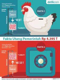 Fakta Utang Pemerintah Turun Jadi Rp 4.395 T