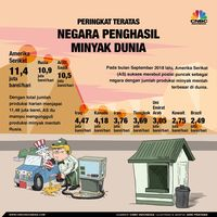 Harga Minyak Sentuh Rekor Tertinggi sejak November 2018