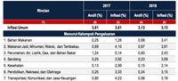 Pendorong Inflasi Tertinggi Sepanjang 2018: Bahan Pangan!