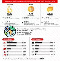 Natal dan Tahun Baru: Orang Indonesia Malas Telepon Tapi Hobi Internetan