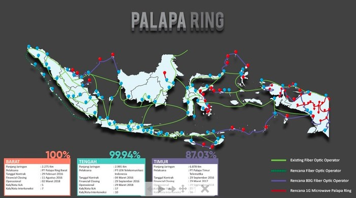 Keamanan Wilayah Jadi Tantangan Palapa Ring Timur. (Foto ilustrasi: detikINET/Adi Fida Rahman)
