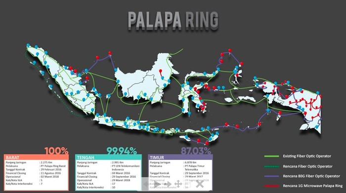 Ilustrasi Palapa Ring. Foto: screenshot