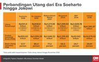 Membandingkan Manfaat Utang Era Soeharto Hingga Jokowi