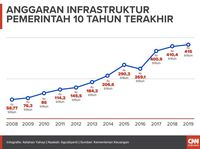 Jokowi, Kenaikan BBM, Infrastruktur dan 'Lara' Krakatau Steel