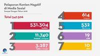 Netizen Paling Sering Adukan Konten Negatif di Twitter