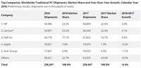 Sepanjang 2018, Pengapalan PC Lesu