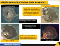 Gunung Anak Krakatau mengalami pembentukan usai erupsi