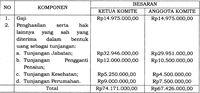Dinaikkan Jokowi, Gaji Kepala BPH Migas Jadi Rp 74 Juta/Bulan