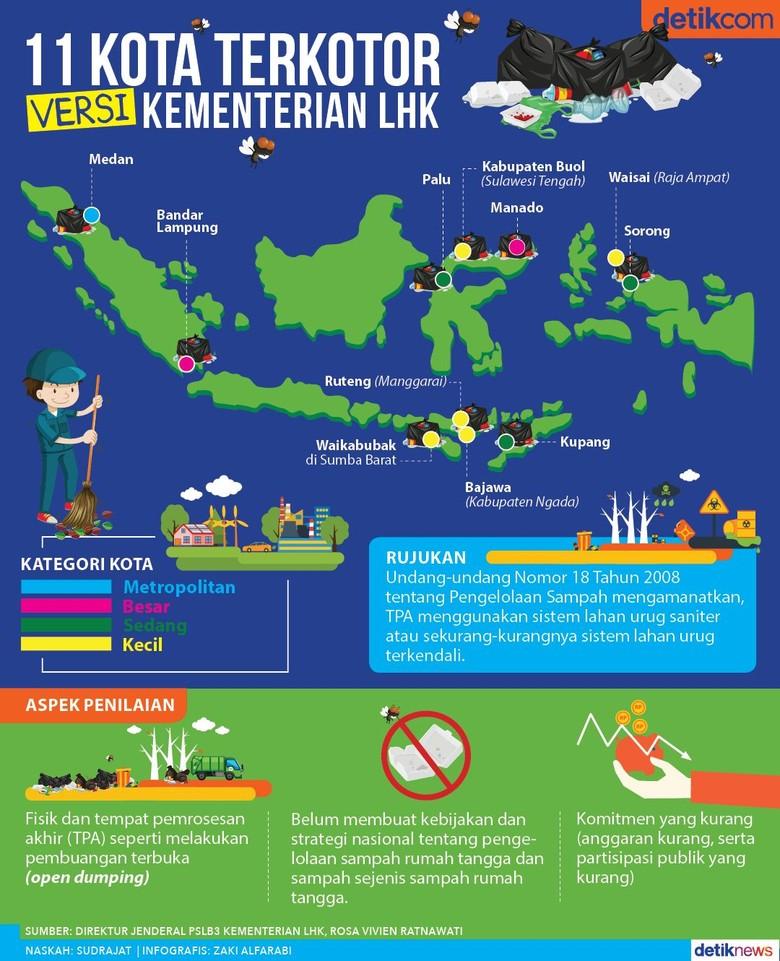 Medan dan Manado Masuk 11 Kota Terkotor