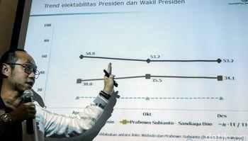 Jokowi-Ma'ruf Amin dan PDIP Berjaya di Survei Charta Politika