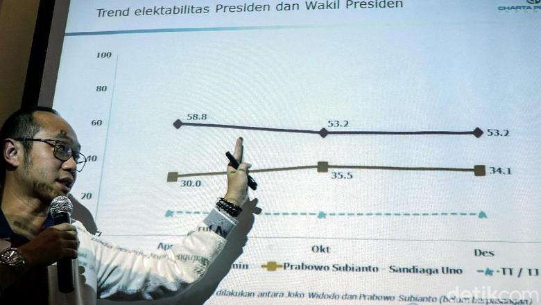 Sandiaga Pamer Elektabilitas, TKN Jokowi Papar Data Survei