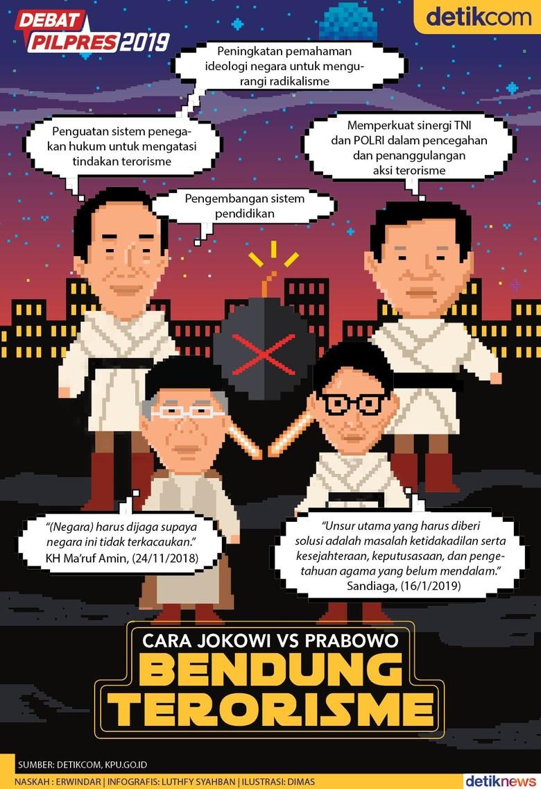 Adu Konsep Jokowi Vs Pabowo soal Penanggulangan Terorisme