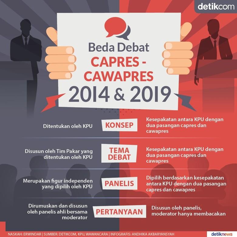 Empat Perbedaan Debat Capres-Cawapres 2014 dan 2019