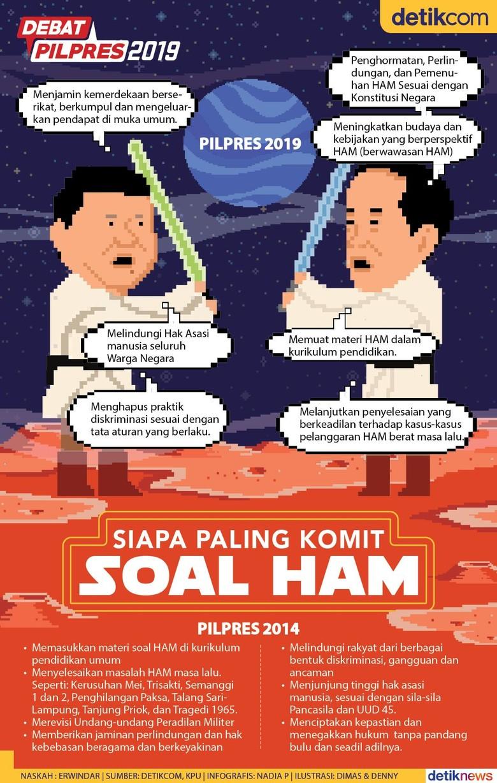 Melihat Komitmen Penegakan HAM Jokowi Vs Prabowo