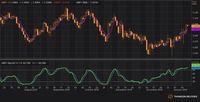 Perang Dagang reda, Euro-GBP Belum Mampu Ungguli Dolar AS