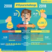 #10yearschallenge Ekonomi RI: 2008 vs 2018