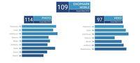 Akhirnya Skor DxOMark Huawei Mate 20 Pro Terungkap