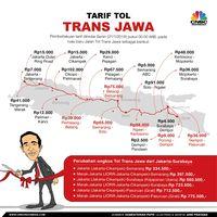Mungkinkah Tarif Tol Trans Jawa Turun?