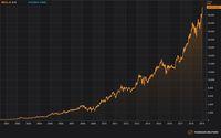 Harga saham BCA sejak tercatat di BEI