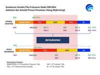 Agar Layanan Berkualitas, Frekuensi Indosat dan Telkomsel Di-Refarming