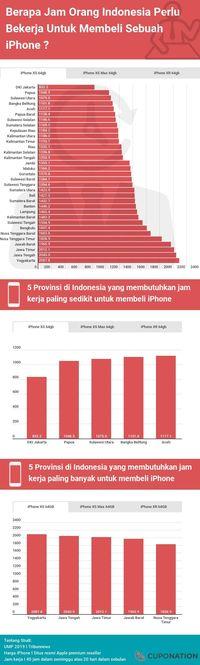 Infografis iPhone XS