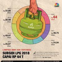 Tiru SBY, Jonan Usulkan Subsidi LPG 3 KG Pakai Skema BLT