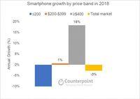 Permintaan Smartphone Premium Meroket Saat Pasar Lesu