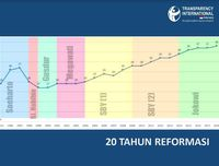 Indeks Persepsi Korupsi RI Terus Naik Sejak Reformasi