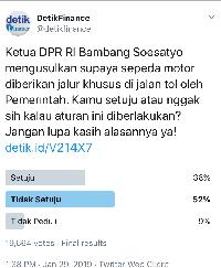Polling detikFinance Sepeda Motor Masuk Tol: 52% Menolak, 38% Setuju