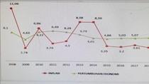 #10YearsChallenge Potret Inflasi Nasional