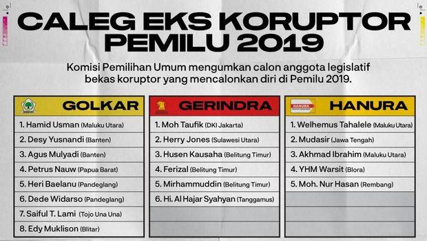KPU Tak Pajang Caleg Eks Koruptor, KPK Minta Pemilih Cermat