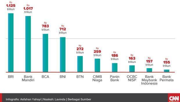 Bank BTPN Berambisi Masuk Daftar 10 Besar Bank Nasional