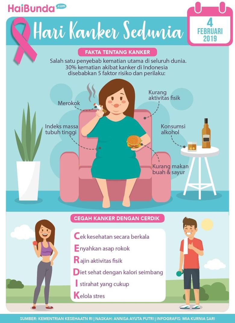 Infografis Hari Kanker Sedunia/ Foto: HaiBunda