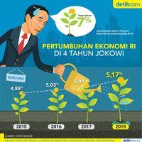 Ekonomi RI Gagal Tumbuh 7% di Rezim Jokowi