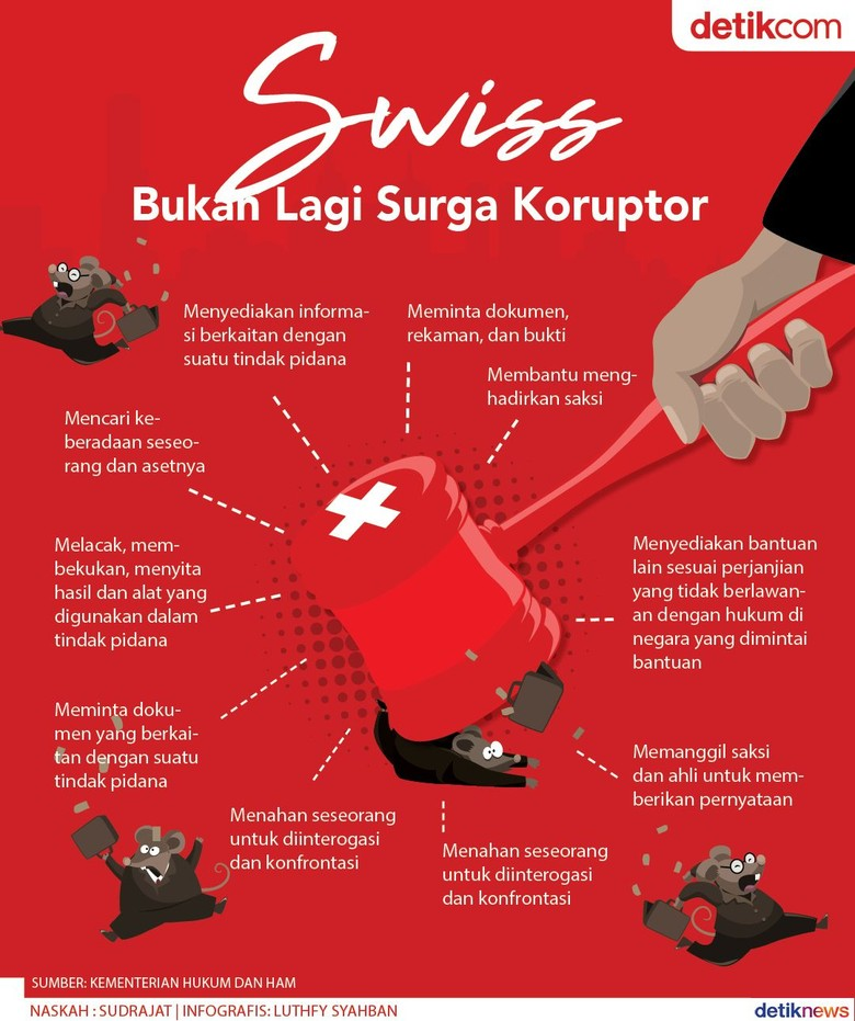 Bukan Lagi Surga Koruptor, Swiss Bantu Tarik Aset
