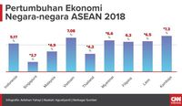 Jokowi soal Ekonomi Tumbuh 5,17 Persen: Jangan Kufur Nikmat