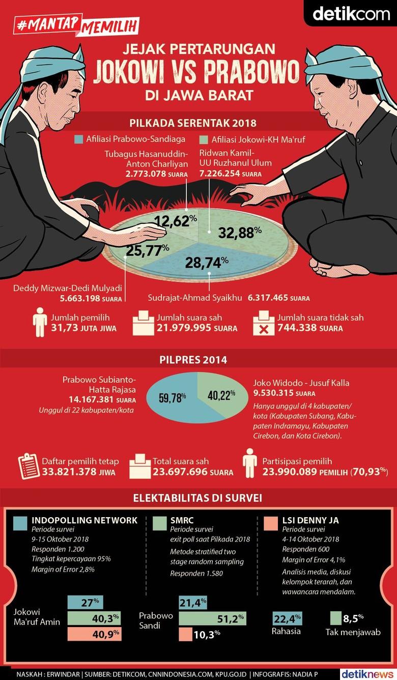 Jejak Ketatnya Pertarungan Jokowi Vs Prabowo di Jawa Barat