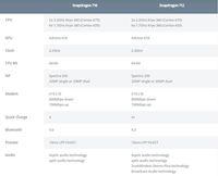 Perbandingan antara Snapdragon 710 dengan Snapdragon 712.
