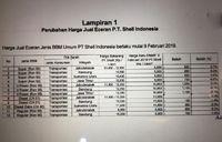 Formula Baru, Bensin Shell dan Vivo Langsung Turun Harga!