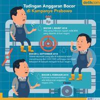 Tudingan Anggaran Bocor di Kampanye Prabowo