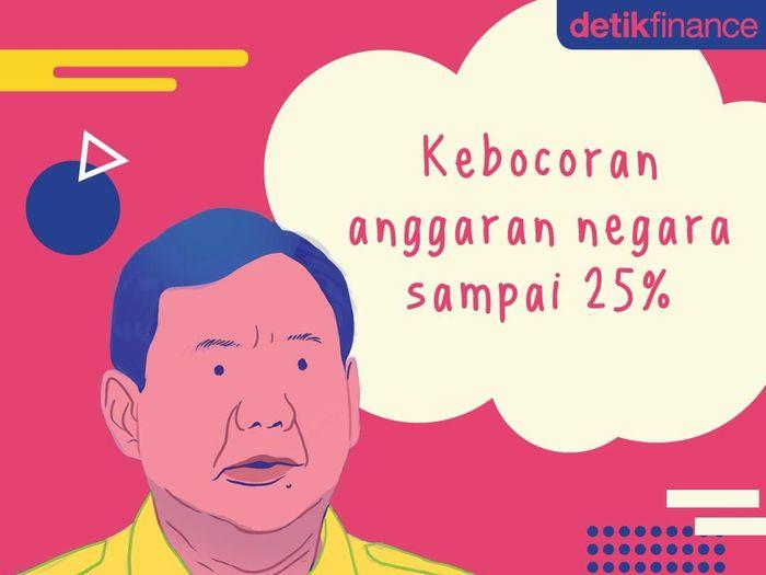 Capres nomor urut 02 Prabowo Subianto mengkritik keras pemerintah dengan menyebut anggaran negara bocor 25%.Foto: Tim Infografis/Nadia Permatasari