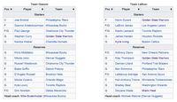 Fix! Ini Tim LeBron vs Tim Giannis yang Akan Berduel di NBA All Star 2019