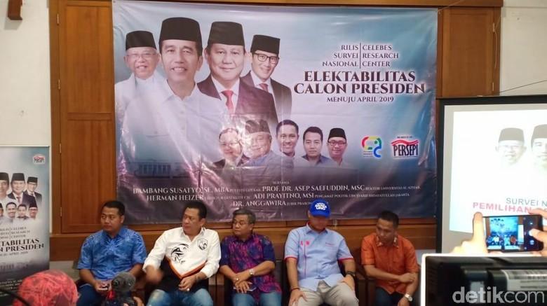 Survei Celebes Research: Jokowi-Maruf 56,1% Vs Prabowo-Sandi 31,7%