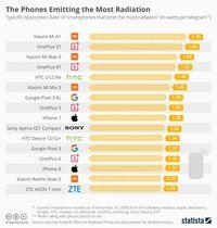 Daftar ponsel dengan radiasi terbesar