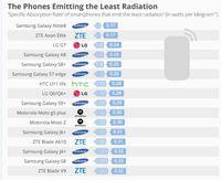 Daftar ponsel dengan radiasi terkecil