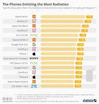 Xiaomi dan OnePlus Kantongi Gelar Ponsel Radiasi Tertinggi