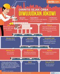 Perjalanan Pembangunan MRT Jakarta