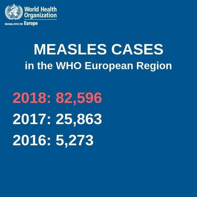 Badan Kesehatan Dunia (WHO) mengunggah poster yang menunjukkan betapa drastis peningkatan kasus campak di wilayah Eropa. (Foto: Facebook/World Health Organization)